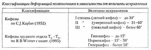 степени кифоза