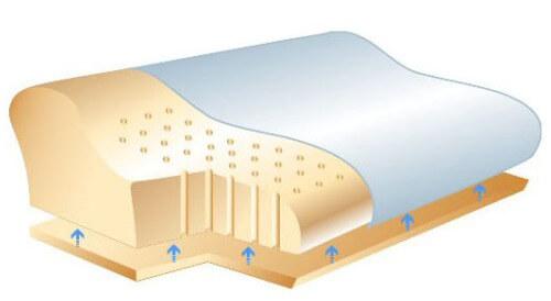 ортопедическая подушка в разрезе