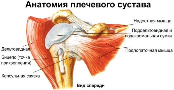 ущемление сустава левого колена